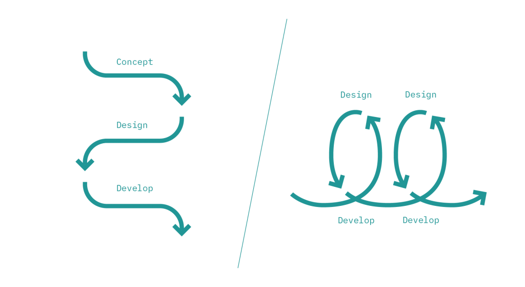 cascade vs agile (With images) | Agile, Design development